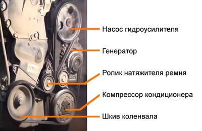 замена ремня генератора с выездом