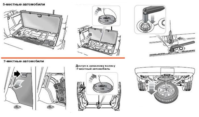Схема замены колеса Ленд Ровер Дисквавери